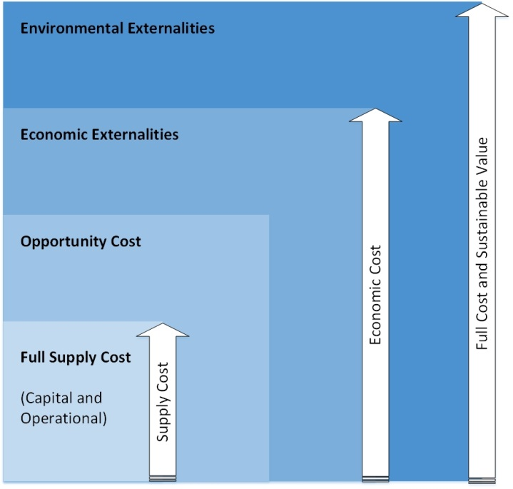 Figure 1. The full cost of water (adapted from Lelliot's presentation for Advision at the British Water: Water, Oil and Gas Conference, December 2nd 2015)